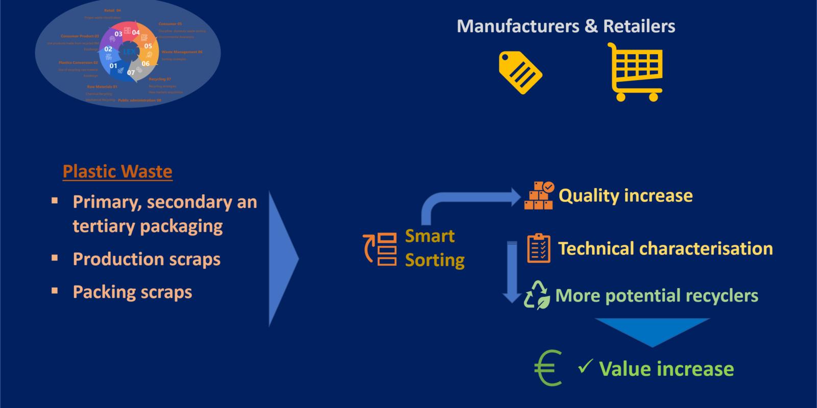 1.Manufacturers & Retailers English