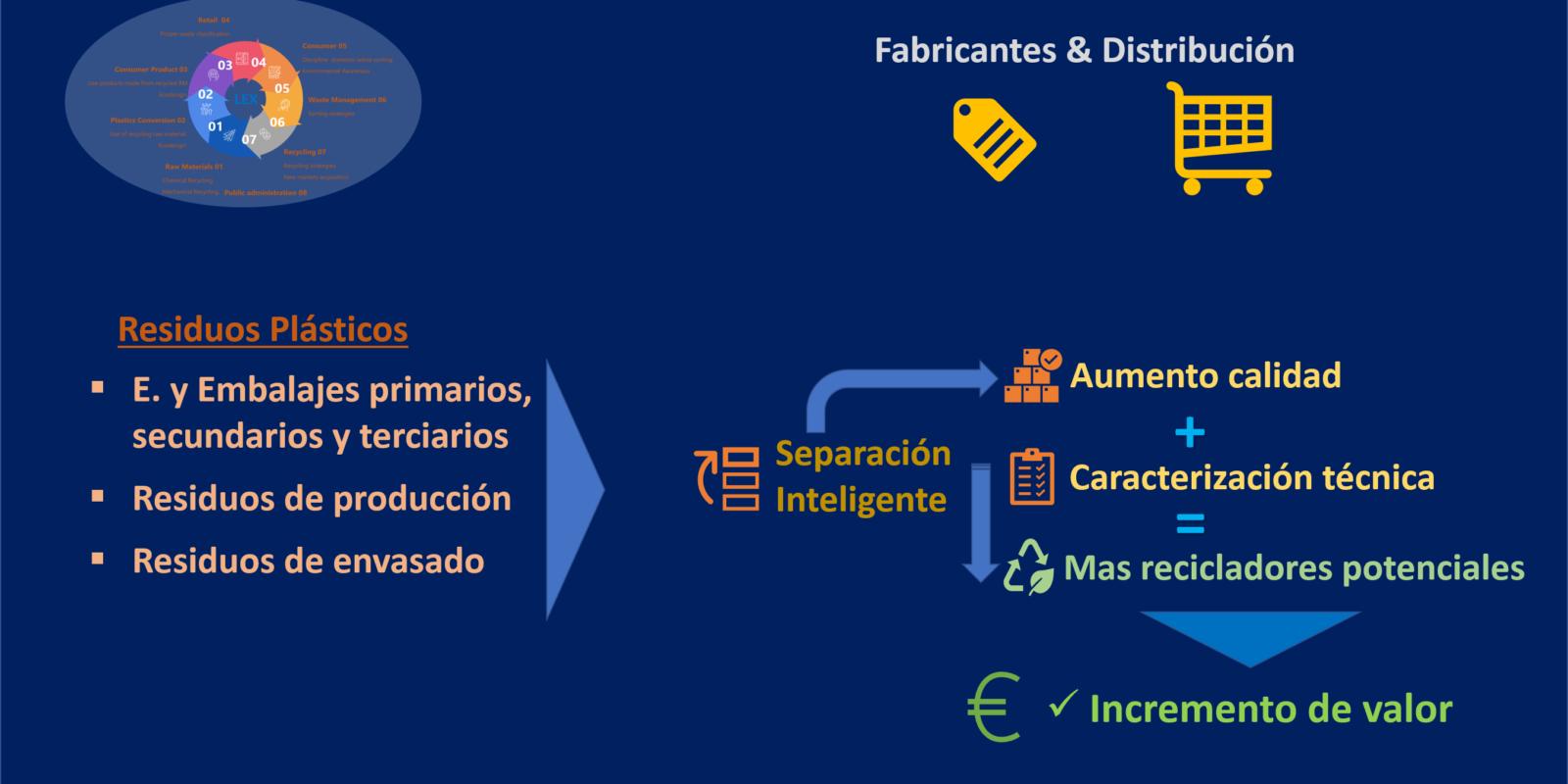 2.Fabricantes & Distribución Español
