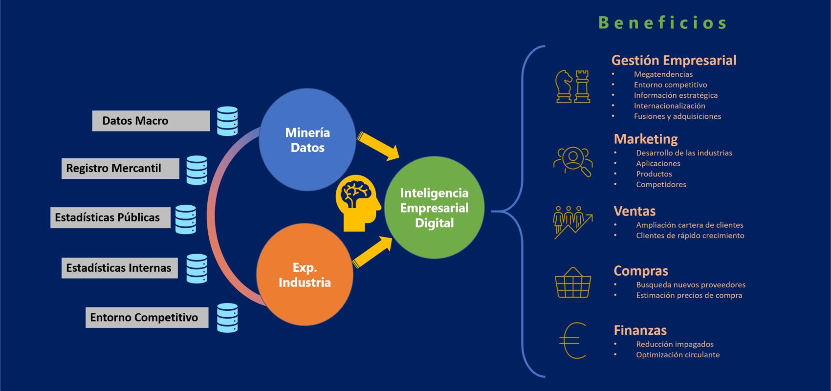 Inteligencia empresarial digital