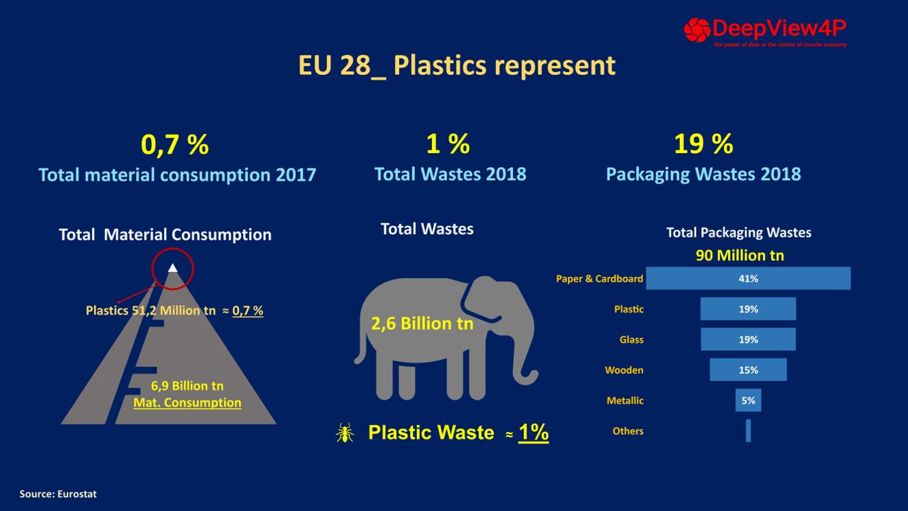 Total waste versus plastics english